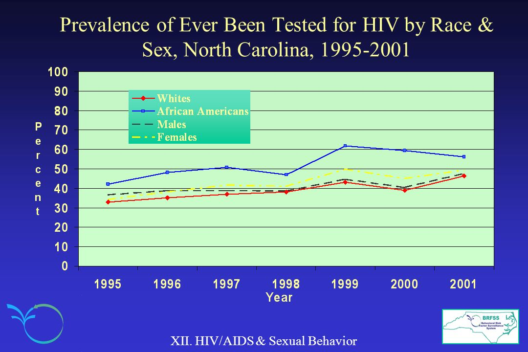 Prevalence of Ever Been Tested for HIV by Race & Sex, North Carolina, 1995-2001 XII. HIV/AIDS & Sexual Behavior