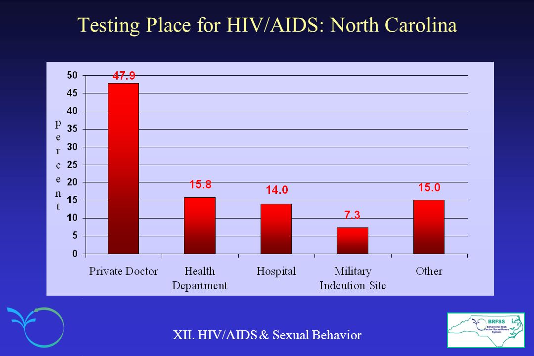 Testing Place for HIV/AIDS: North Carolina XII. HIV/AIDS & Sexual Behavior