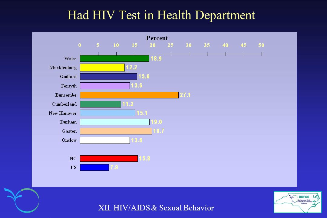 Had HIV Test in Health Department XII. HIV/AIDS & Sexual Behavior