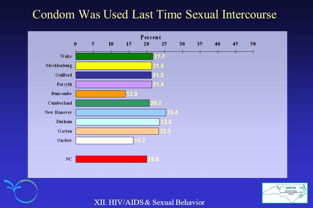 Condom Was Used Last Time Sexual Intercourse XII. HIV/AIDS & Sexual Behavior