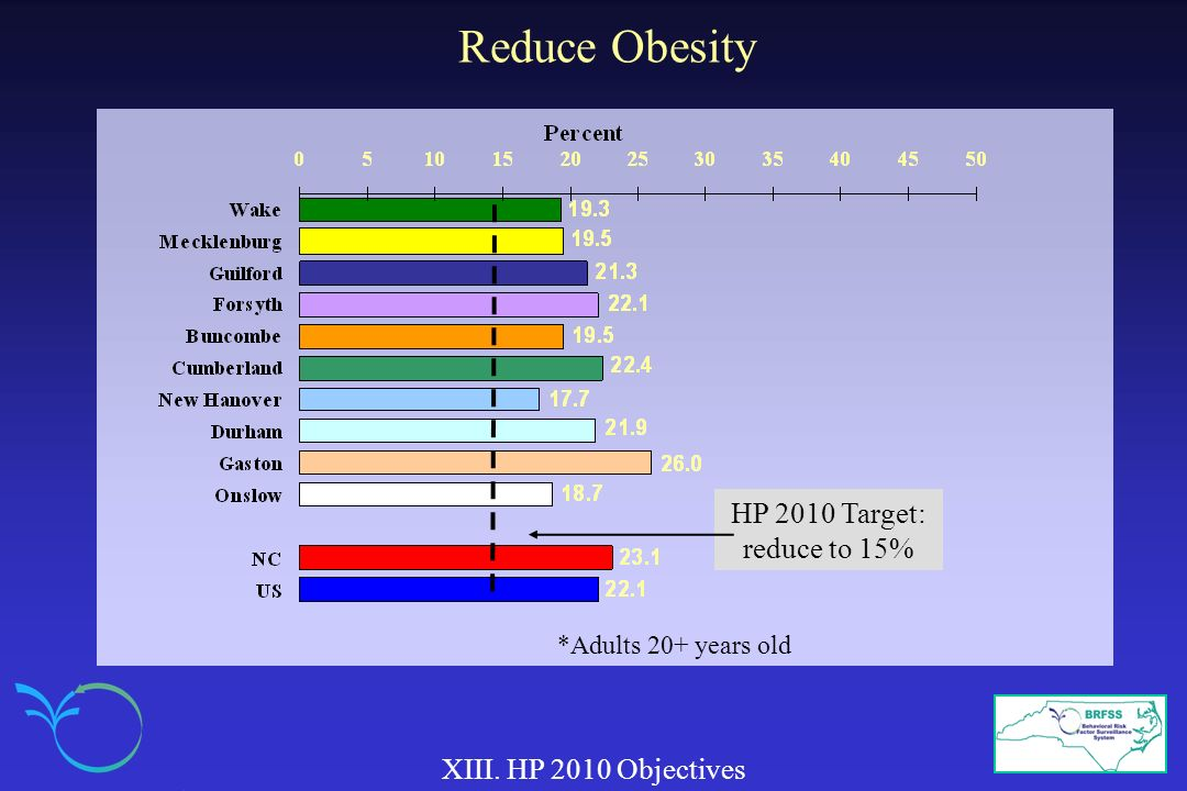 Reduce Obesity XIII. HP 2010 Objectives HP 2010 Target: reduce to 15% *Adults 20+ years old