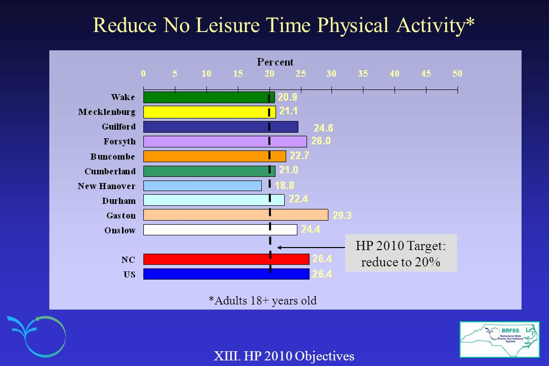 Reduce No Leisure Time Physical Activity* XIII. HP 2010 Objectives HP 2010 Target: reduce to 20% *Adults 18+ years old