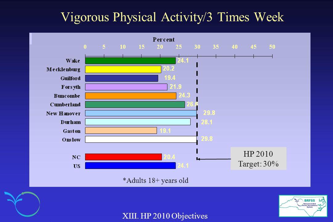 Vigorous Physical Activity/3 Times Week XIII.