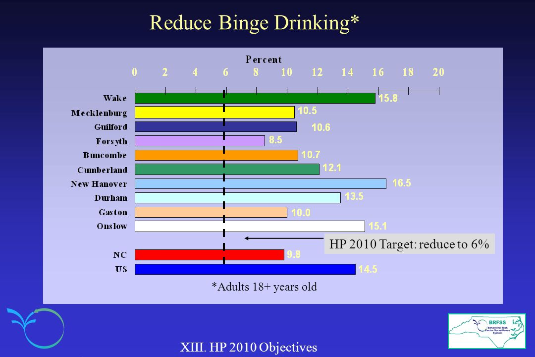 Reduce Binge Drinking* XIII. HP 2010 Objectives HP 2010 Target: reduce to 6% *Adults 18+ years old