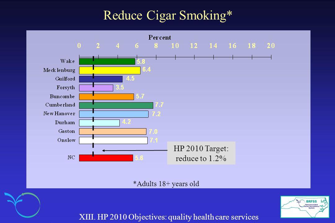 Reduce Cigar Smoking* XIII.
