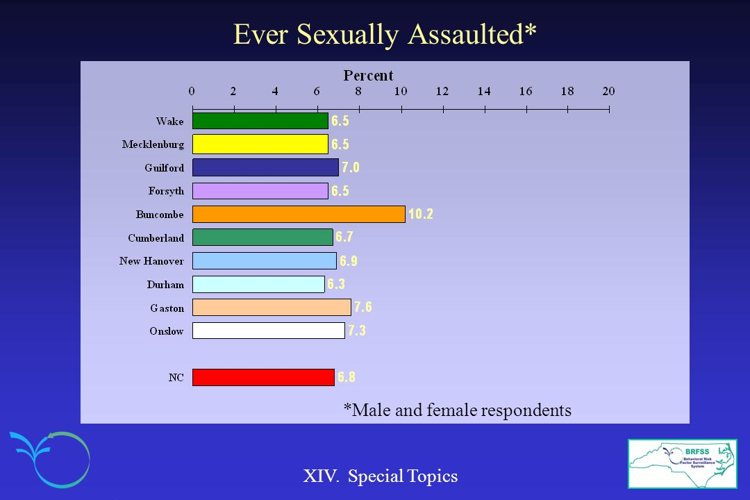 Ever Sexually Assaulted* XIV. Special Topics *Male and female respondents