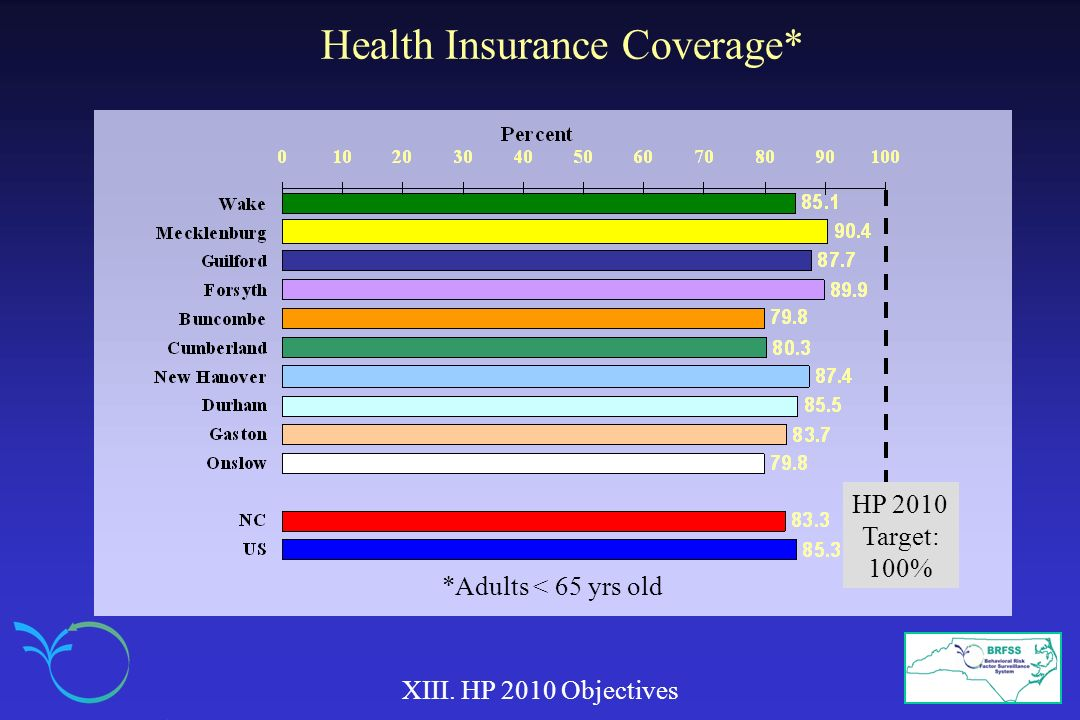 Health Insurance Coverage* XIII. HP 2010 Objectives HP 2010 Target: 100% *Adults < 65 yrs old