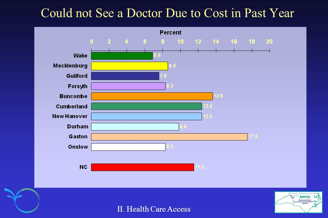 Could not See a Doctor Due to Cost in Past Year II. Health Care Access