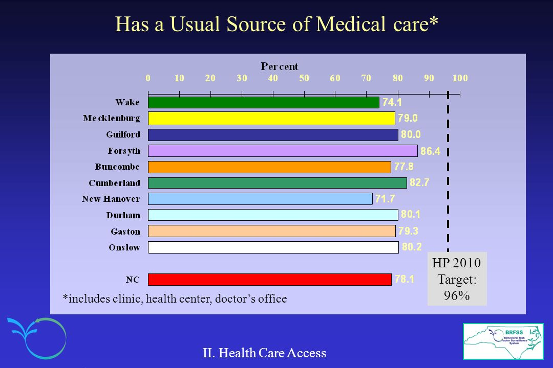 Has a Usual Source of Medical care* II. Health Care Access HP 2010 Target: 96% *includes clinic, health center, doctors office