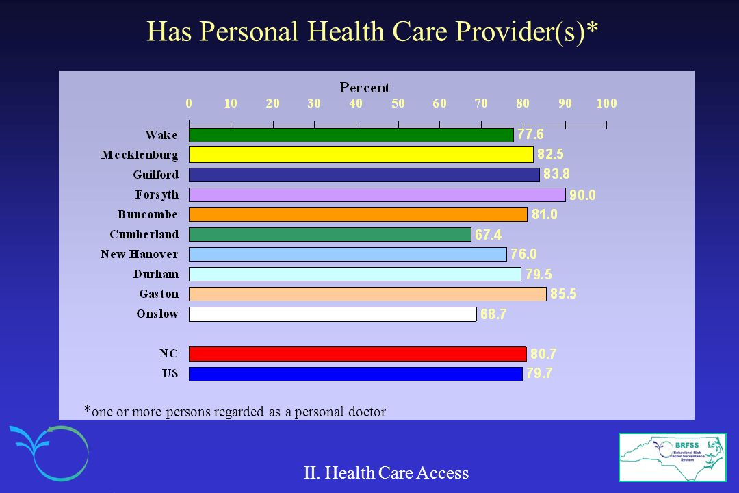 Has Personal Health Care Provider(s)* II. Health Care Access * one or more persons regarded as a personal doctor