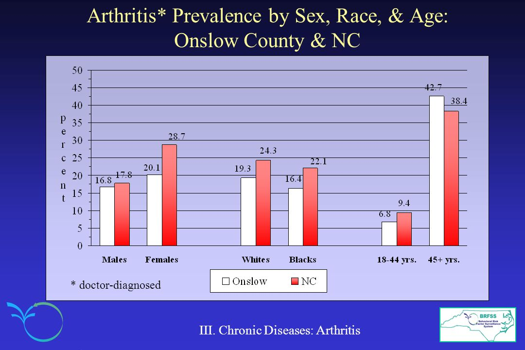 Arthritis* Prevalence by Sex, Race, & Age: Onslow County & NC III. Chronic Diseases: Arthritis * doctor-diagnosed