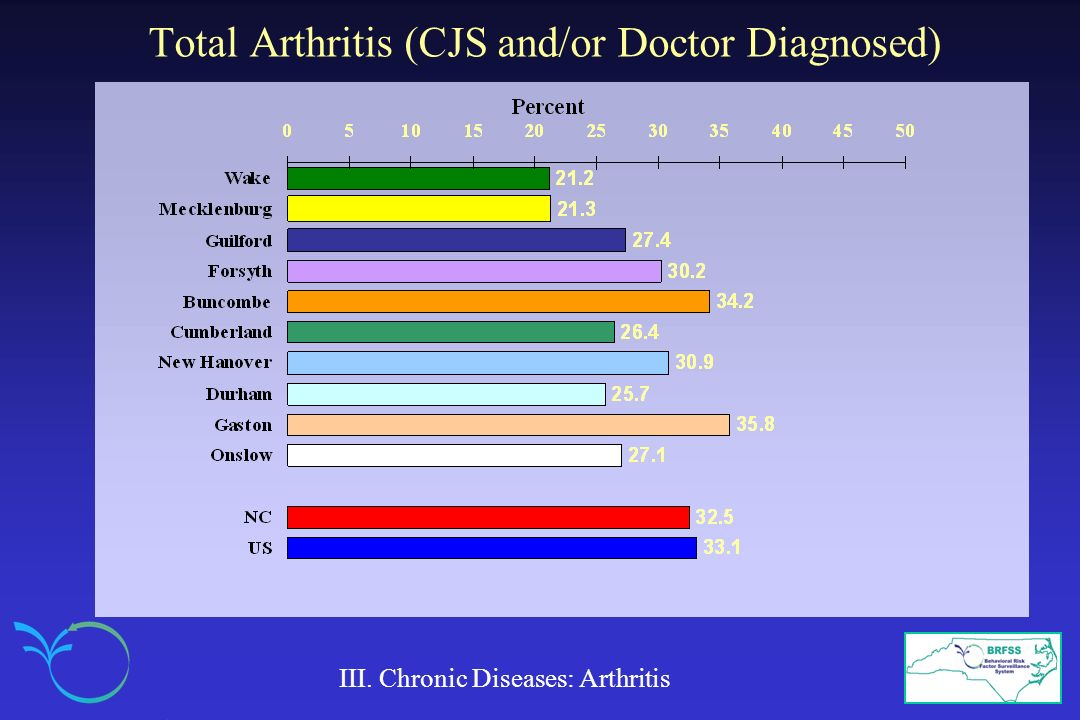 Total Arthritis (CJS and/or Doctor Diagnosed) III. Chronic Diseases: Arthritis