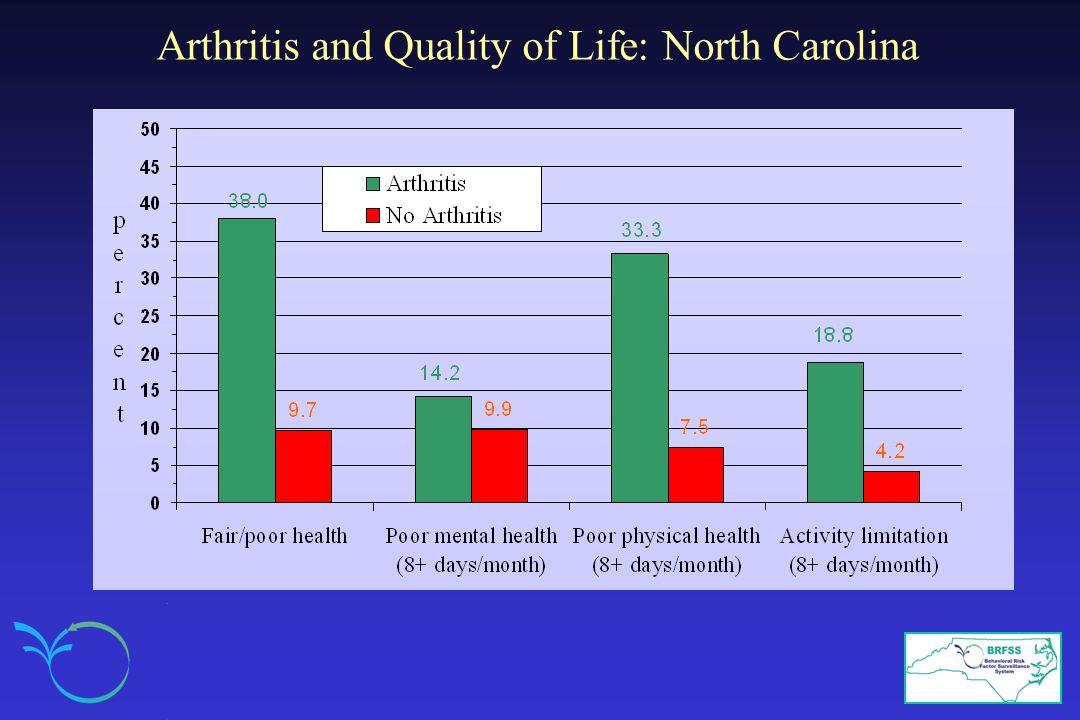 Arthritis and Quality of Life: North Carolina