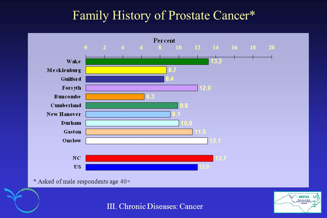 Family History of Prostate Cancer* III.
