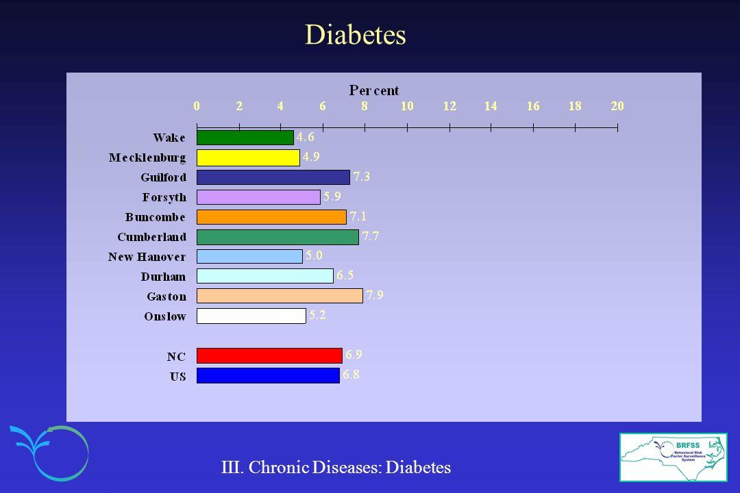 III. Chronic Diseases: Diabetes