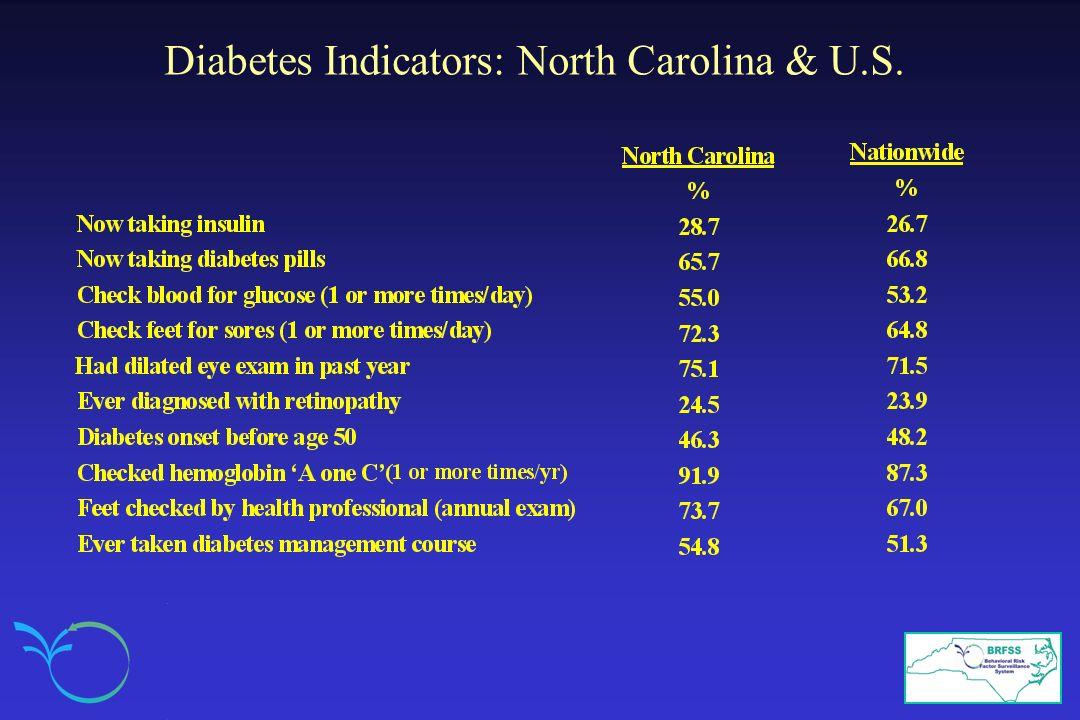 Diabetes Indicators: North Carolina & U.S.
