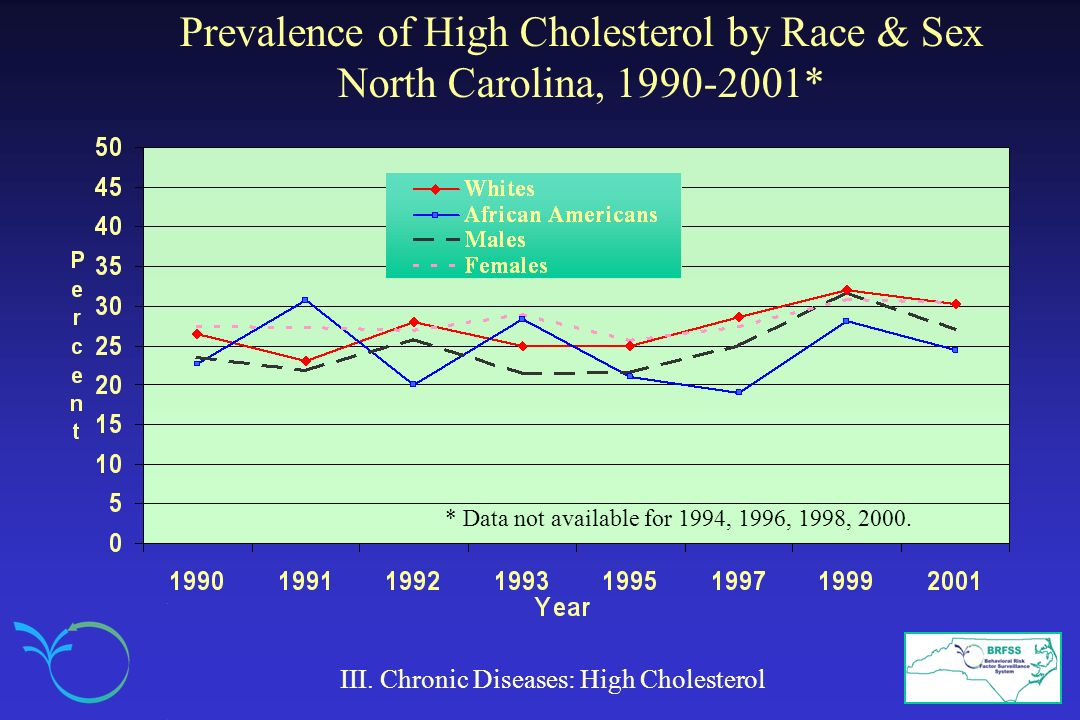 Prevalence of High Cholesterol by Race & Sex North Carolina, 1990-2001* III. Chronic Diseases: High Cholesterol * Data not available for 1994, 1996, 1