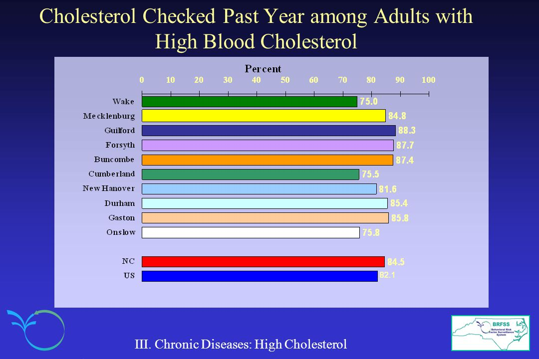 Cholesterol Checked Past Year among Adults with High Blood Cholesterol III. Chronic Diseases: High Cholesterol