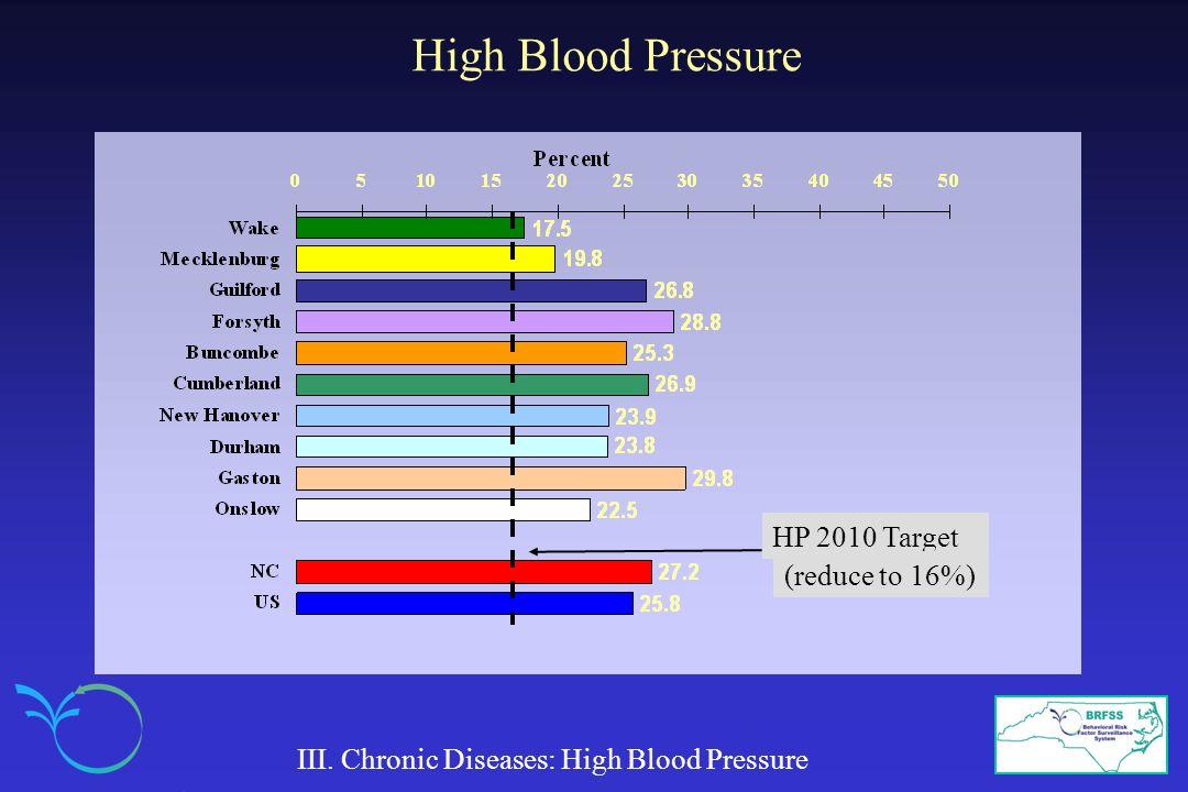 III. Chronic Diseases: High Blood Pressure HP 2010 Target (reduce to 16%)