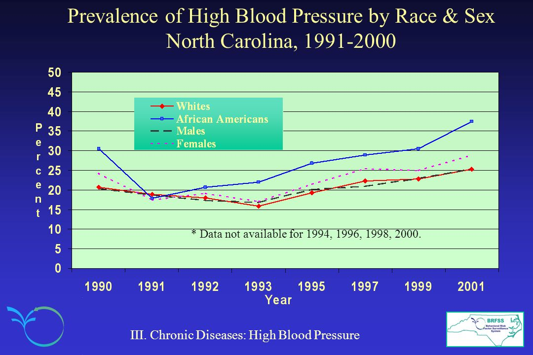 Prevalence of High Blood Pressure by Race & Sex North Carolina, 1991-2000 III. Chronic Diseases: High Blood Pressure * Data not available for 1994, 19