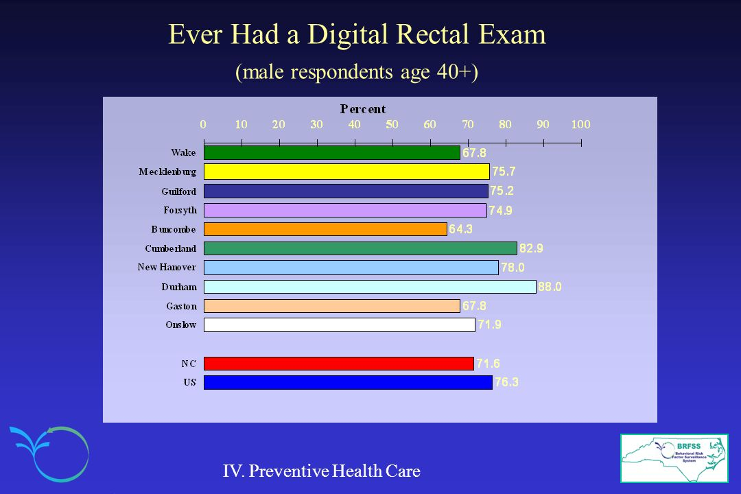 Ever Had a Digital Rectal Exam (male respondents age 40+) IV. Preventive Health Care