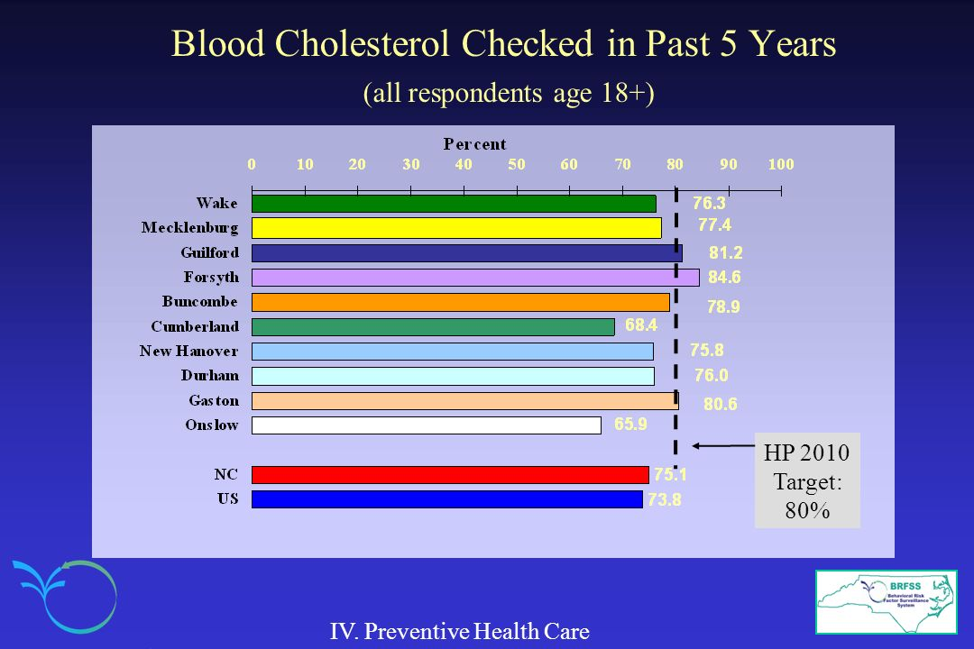 Blood Cholesterol Checked in Past 5 Years (all respondents age 18+) IV. Preventive Health Care HP 2010 Target: 80%
