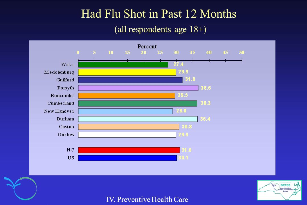 Had Flu Shot in Past 12 Months (all respondents age 18+) IV. Preventive Health Care