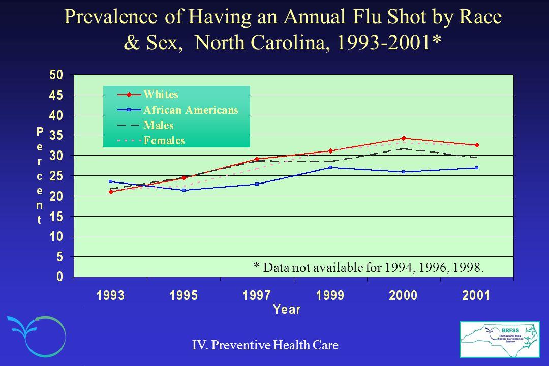 Prevalence of Having an Annual Flu Shot by Race & Sex, North Carolina, 1993-2001* IV.