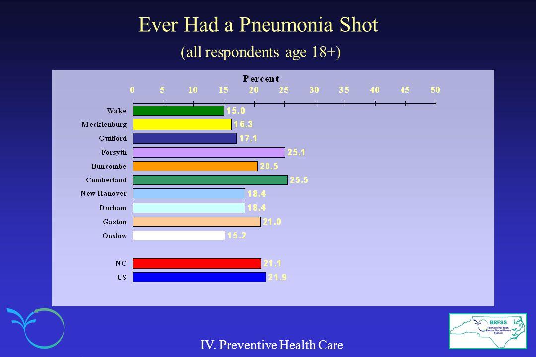 Ever Had a Pneumonia Shot (all respondents age 18+) IV. Preventive Health Care