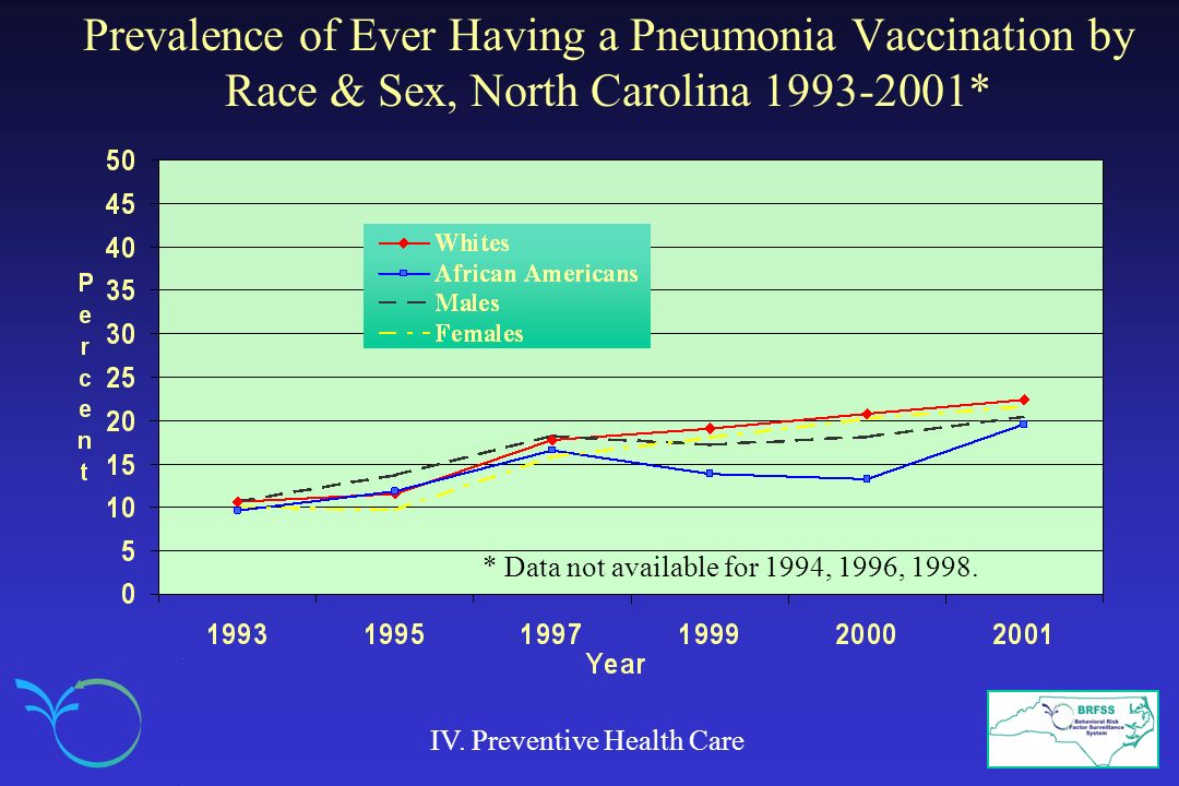 Prevalence of Ever Having a Pneumonia Vaccination by Race & Sex, North Carolina 1993-2001* IV. Preventive Health Care * Data not available for 1994, 1