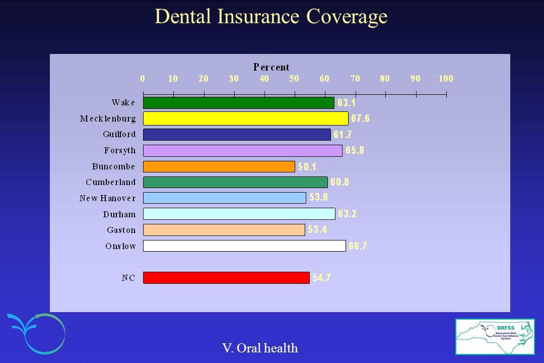 Dental Insurance Coverage V. Oral health