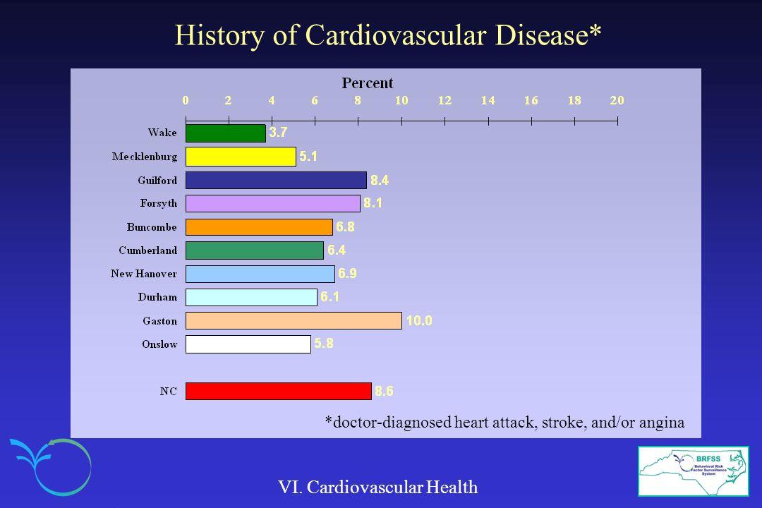 History of Cardiovascular Disease* VI.