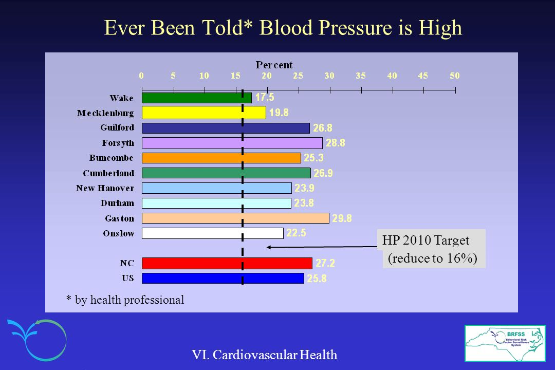 Ever Been Told* Blood Pressure is High VI.