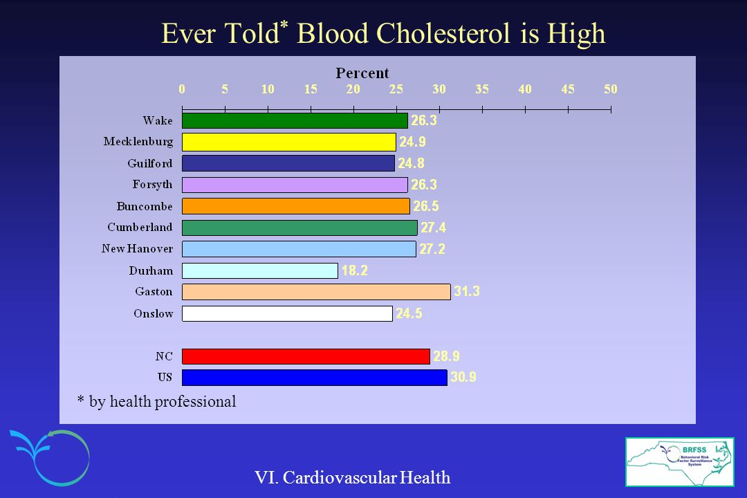 Ever Told * Blood Cholesterol is High VI. Cardiovascular Health * by health professional