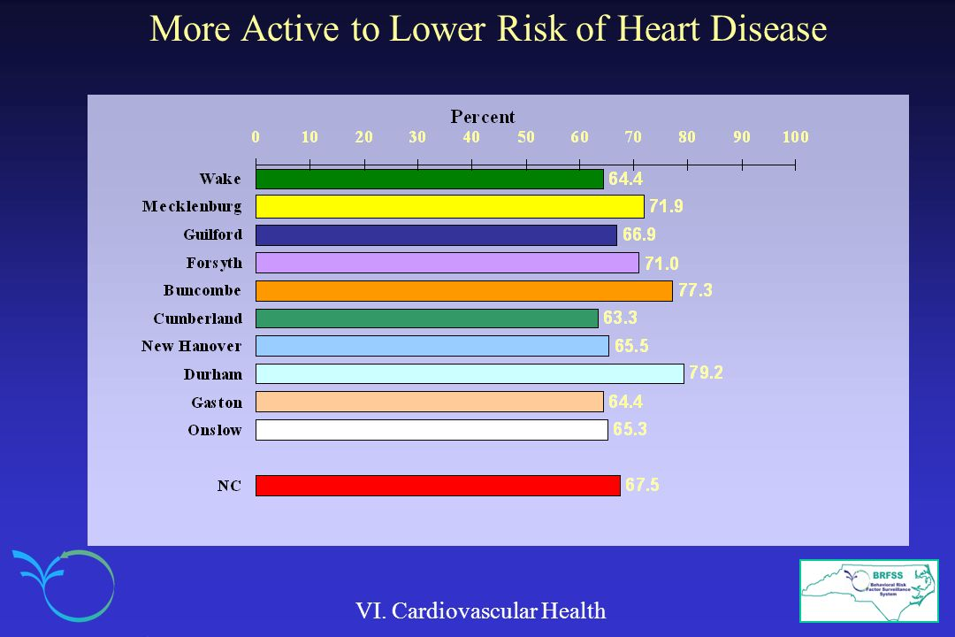 More Active to Lower Risk of Heart Disease VI. Cardiovascular Health
