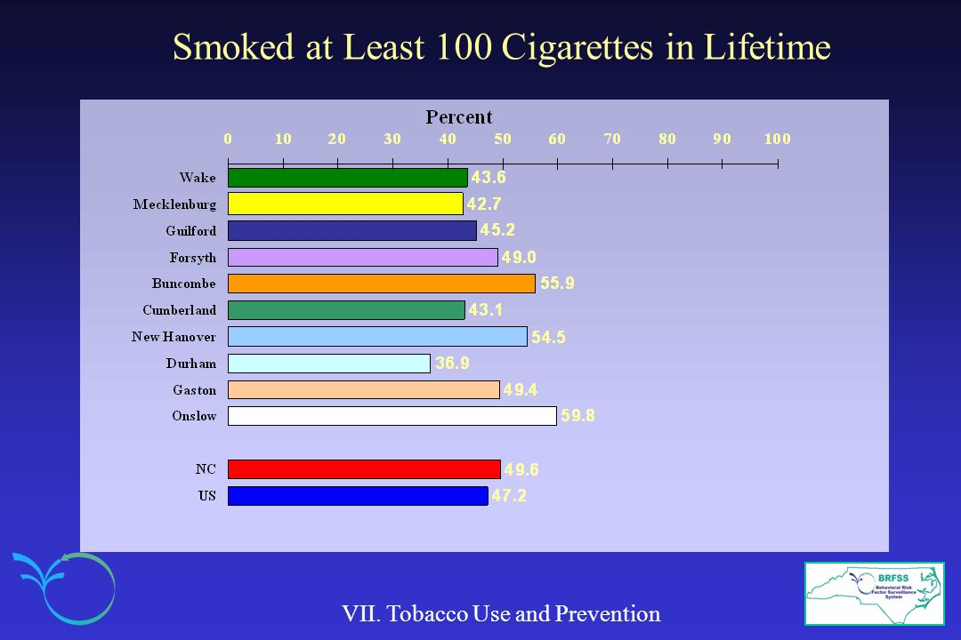 Smoked at Least 100 Cigarettes in Lifetime VII. Tobacco Use and Prevention