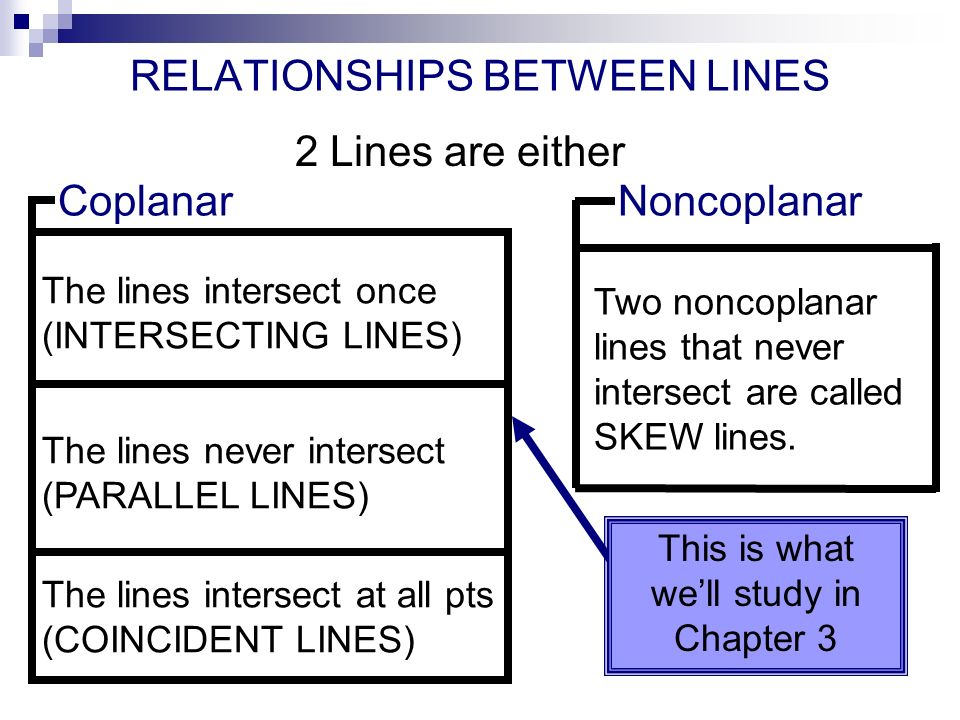 RELATIONSHIPS BETWEEN LINES 2 Lines are either CoplanarNoncoplanar Two noncoplanar lines that never intersect are called SKEW lines.
