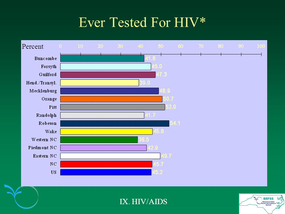 Ever Tested For HIV* IX. HIV/AIDS Percent