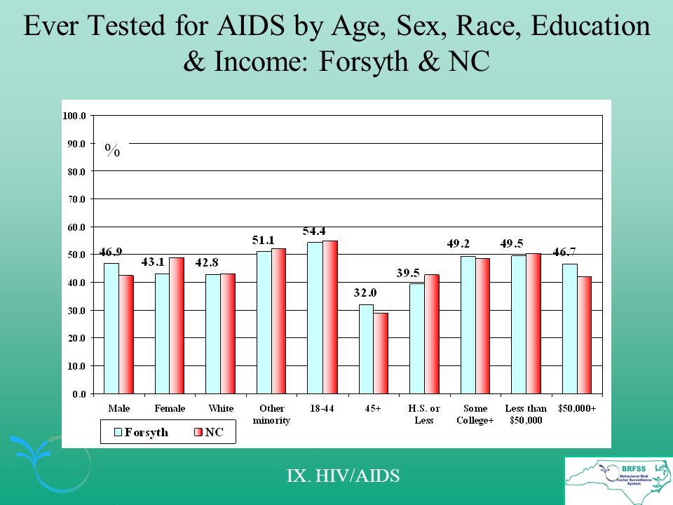 Ever Tested for AIDS by Age, Sex, Race, Education & Income: Forsyth & NC % IX. HIV/AIDS