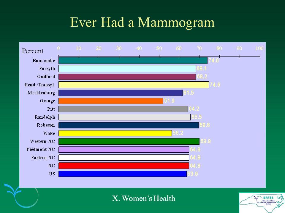 Ever Had a Mammogram X. Womens Health Percent