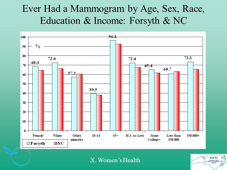 Ever Had a Mammogram by Age, Sex, Race, Education & Income: Forsyth & NC % X. Womens Health
