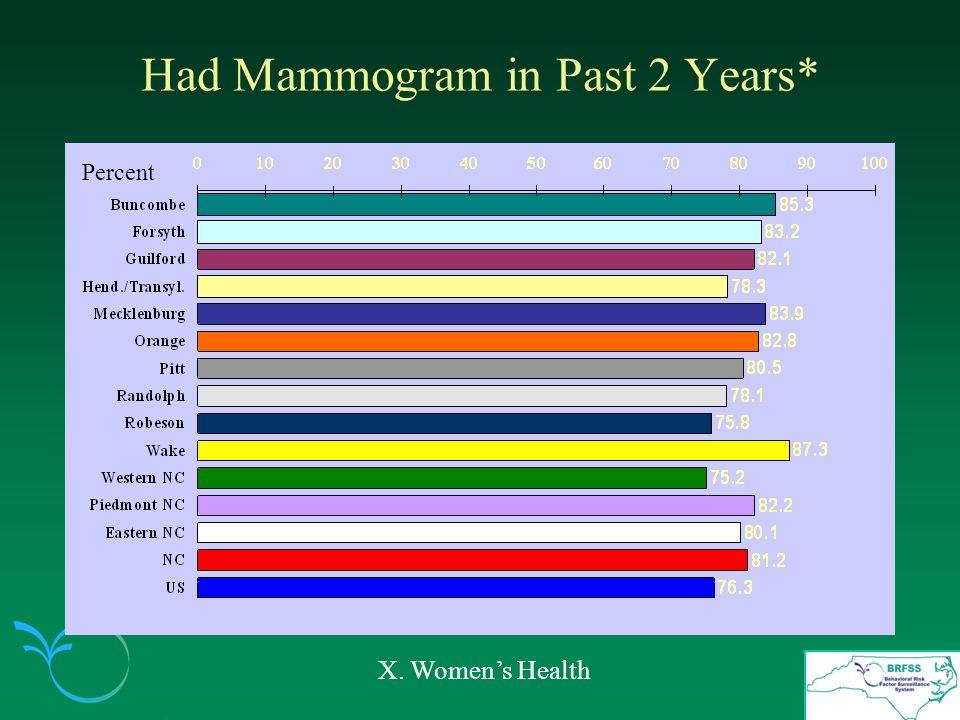 Had Mammogram in Past 2 Years* X. Womens Health Percent