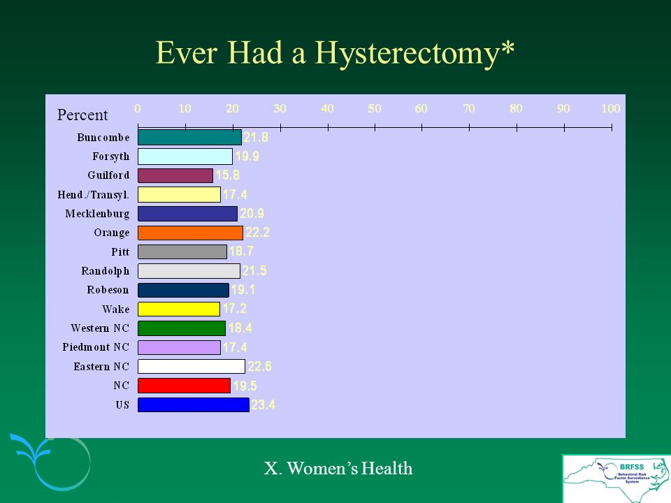 Ever Had a Hysterectomy* X. Womens Health Percent