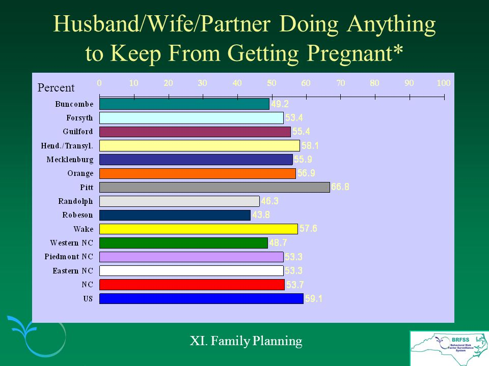 Husband/Wife/Partner Doing Anything to Keep From Getting Pregnant* XI. Family Planning Percent