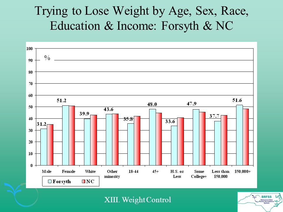 Trying to Lose Weight by Age, Sex, Race, Education & Income: Forsyth & NC % XIII. Weight Control
