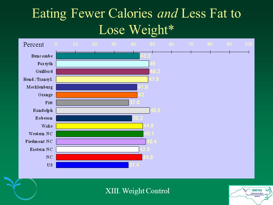 Eating Fewer Calories and Less Fat to Lose Weight* XIII. Weight Control Percent