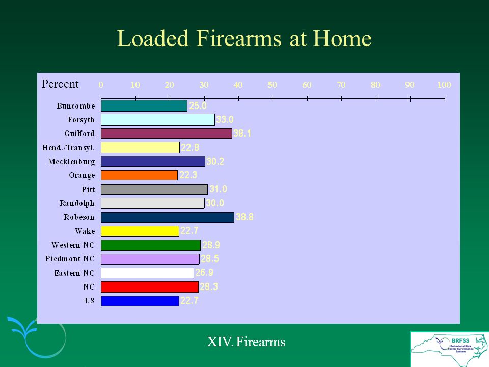 Loaded Firearms at Home XIV. Firearms Percent
