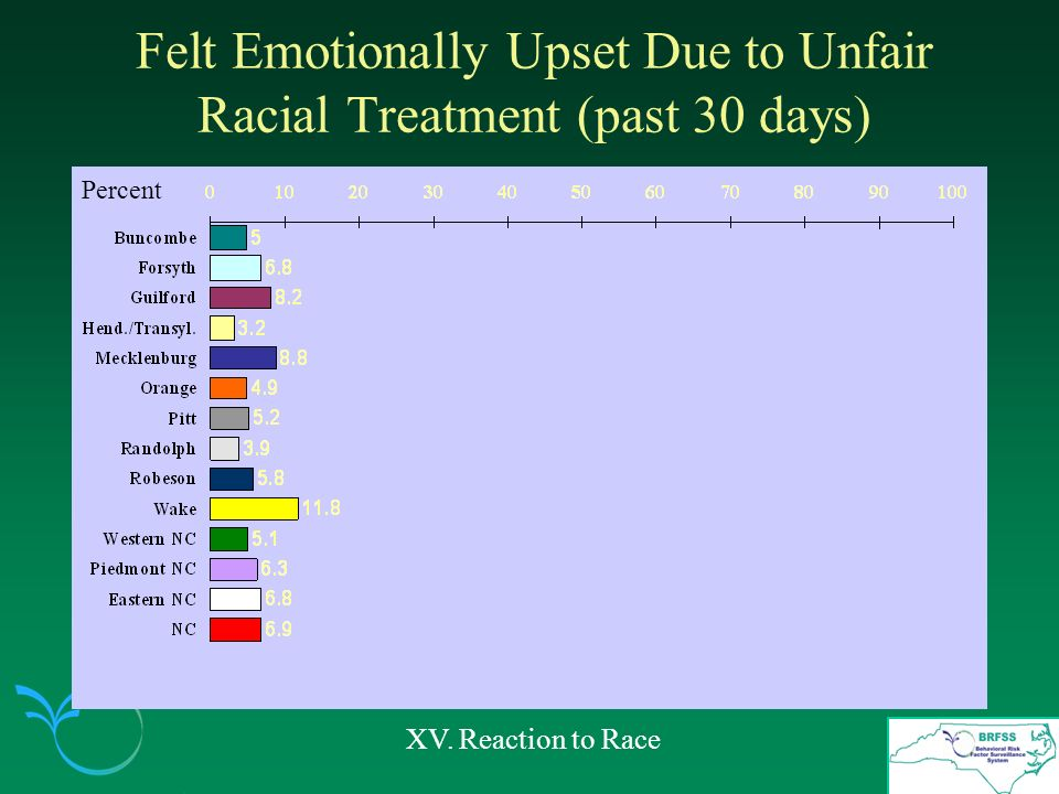 Felt Emotionally Upset Due to Unfair Racial Treatment (past 30 days) XV. Reaction to Race Percent