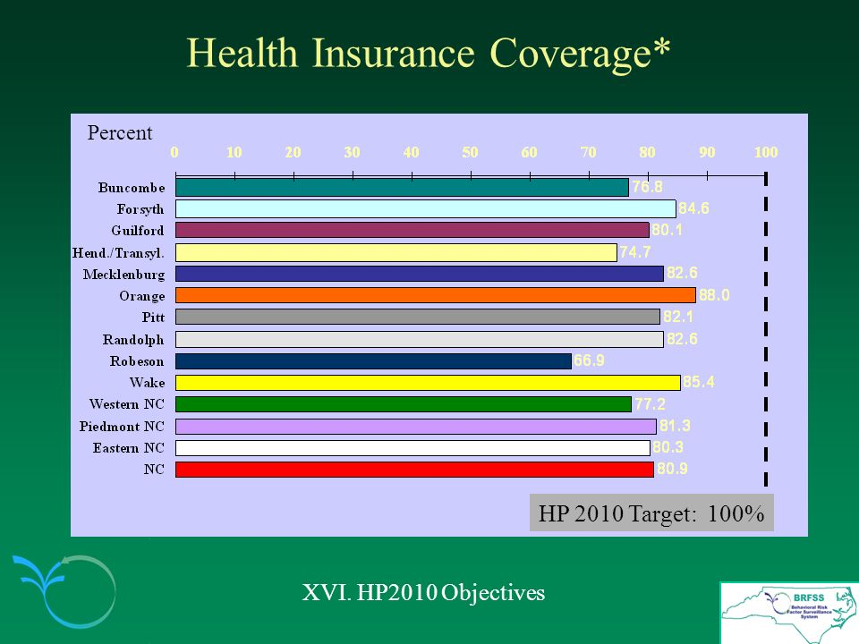 Health Insurance Coverage* XVI. HP2010 Objectives HP 2010 Target: 100% Percent