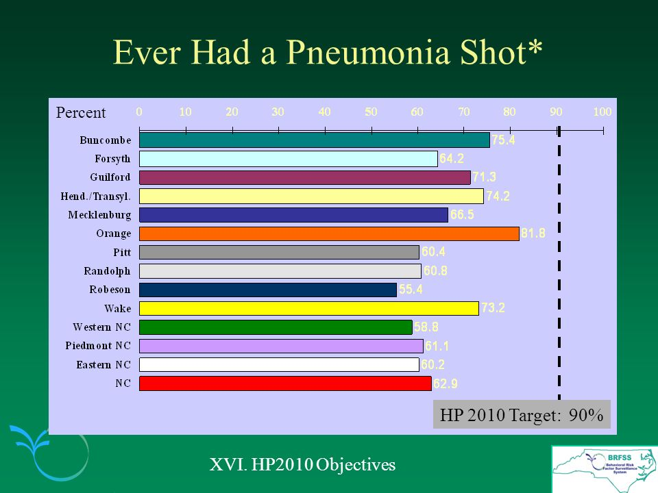 Ever Had a Pneumonia Shot* XVI. HP2010 Objectives Percent HP 2010 Target: 90%